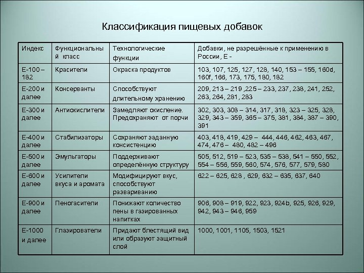 Классификация пищевых добавок Индекс Функциональны й класс Технологические функции Добавки, не разрешённые к применению