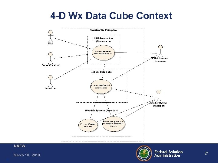 4 -D Wx Data Cube Context NNEW March 18, 2010 21 Federal Aviation Administration