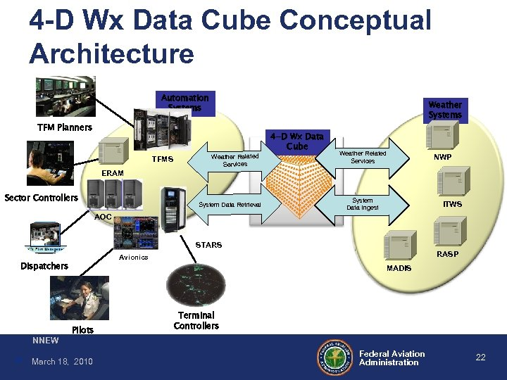 4 -D Wx Data Cube Conceptual Architecture Automation Systems Weather Systems TFM Planners TFMS