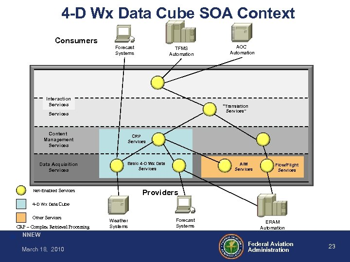 4 -D Wx Data Cube SOA Context Consumers Forecast Systems AOC Automation TFMS Automation