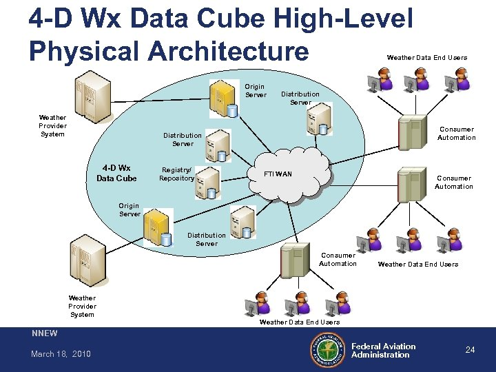 4 -D Wx Data Cube High-Level Physical Architecture Weather Data End Users Origin Server