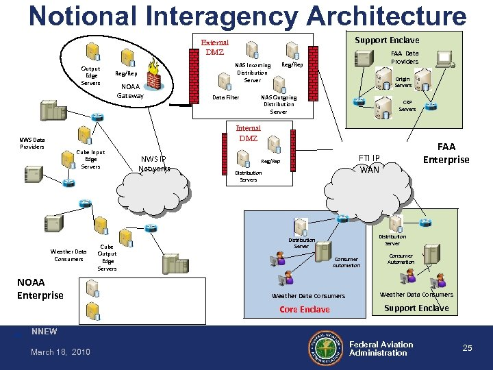 Notional Interagency Architecture Support Enclave External DMZ Output Edge Servers Reg/Rep NOAA Gateway Reg/Rep