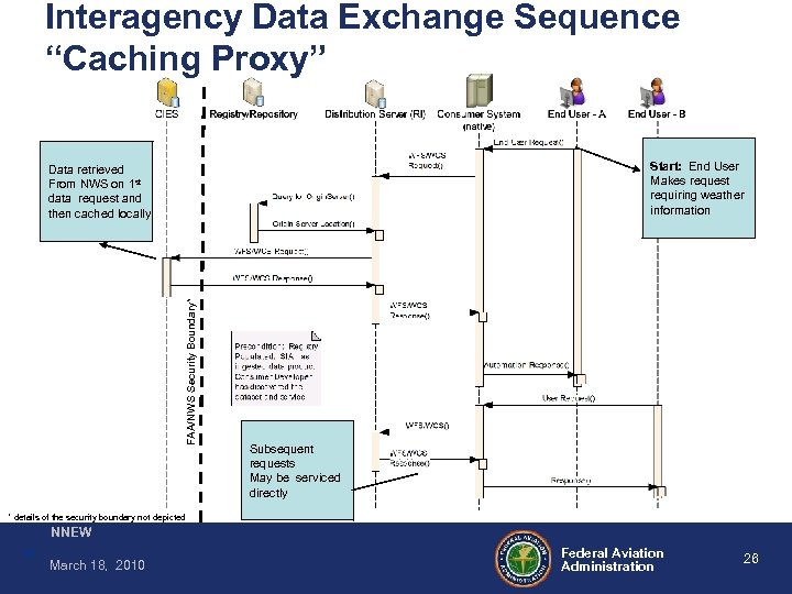 "Interagency Data Exchange Sequence ""Caching Proxy"" Start: End User Makes request requiring weather information"