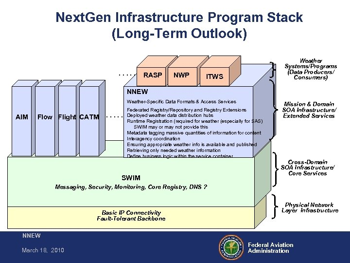 Next. Gen Infrastructure Program Stack (Long-Term Outlook). . . NWP RASP Weather Systems/Programs (Data