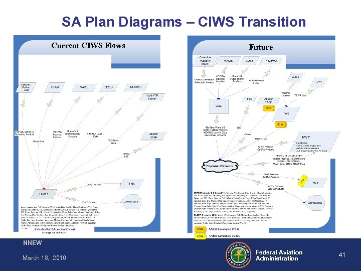 SA Plan Diagrams – CIWS Transition Current CIWS Flows Future NNEW March 18, 2010