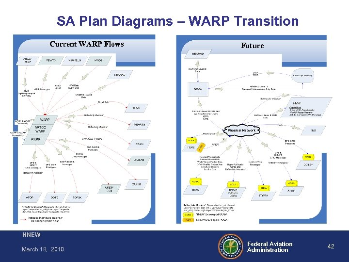SA Plan Diagrams – WARP Transition Current WARP Flows Future NNEW March 18, 2010