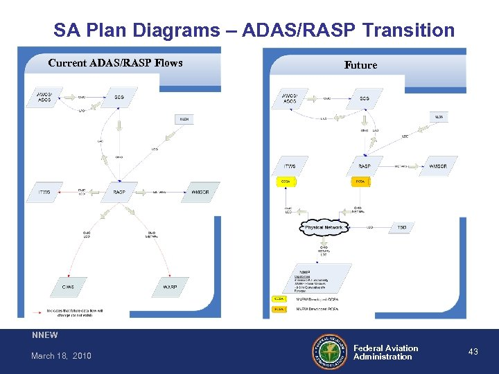 SA Plan Diagrams – ADAS/RASP Transition Current ADAS/RASP Flows Future NNEW March 18, 2010