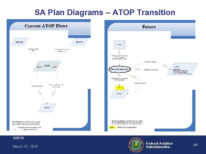 SA Plan Diagrams – ATOP Transition Current ATOP Flows Future NNEW March 18, 2010