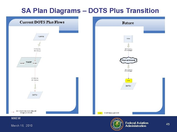 SA Plan Diagrams – DOTS Plus Transition Current DOTS Plus Flows Future NNEW March