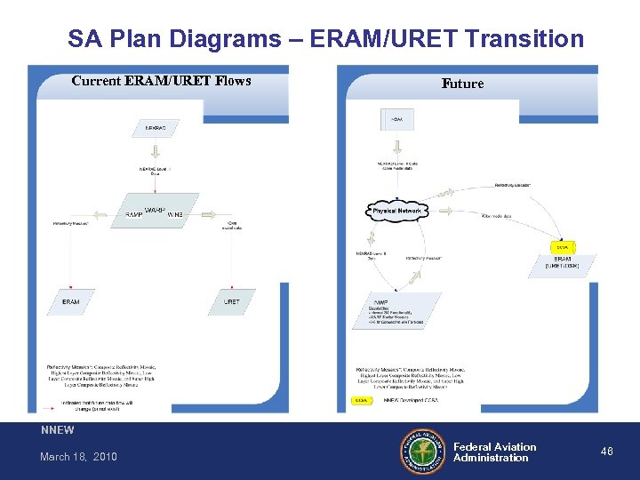SA Plan Diagrams – ERAM/URET Transition Current ERAM/URET Flows Future NNEW March 18, 2010