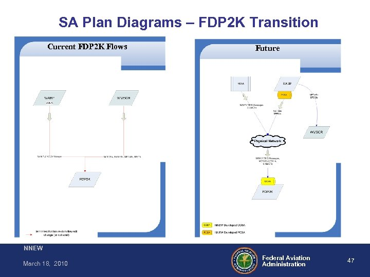 SA Plan Diagrams – FDP 2 K Transition Current FDP 2 K Flows Future