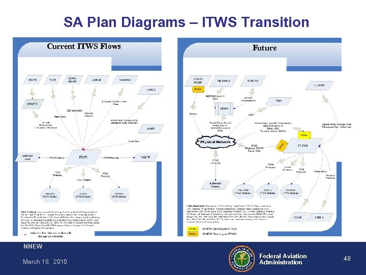 SA Plan Diagrams – ITWS Transition Current ITWS Flows Future NNEW March 18, 2010