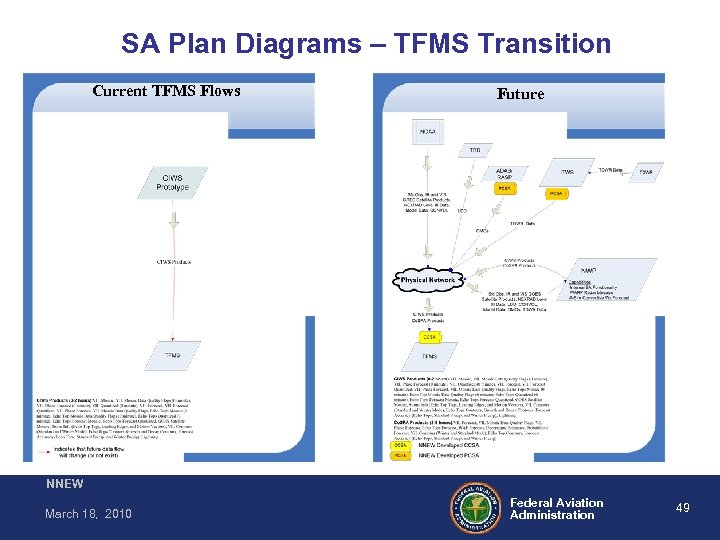 SA Plan Diagrams – TFMS Transition Current TFMS Flows Future NNEW March 18, 2010
