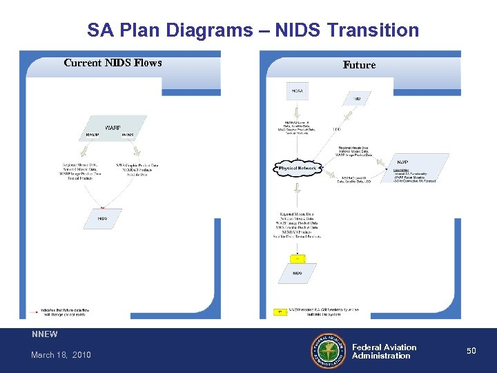 SA Plan Diagrams – NIDS Transition Current NIDS Flows Future NNEW March 18, 2010