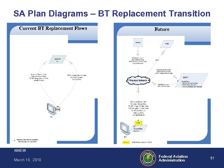 SA Plan Diagrams – BT Replacement Transition Current BT Replacement Flows Future NNEW March