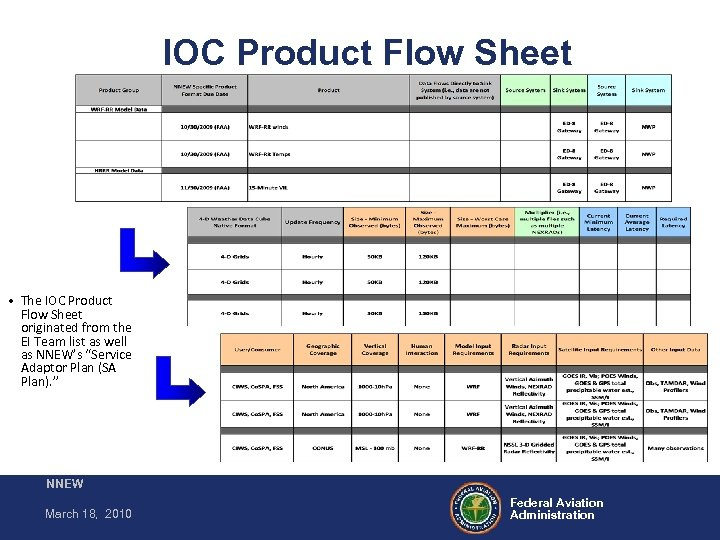 IOC Product Flow Sheet • The IOC Product Flow Sheet originated from the EI