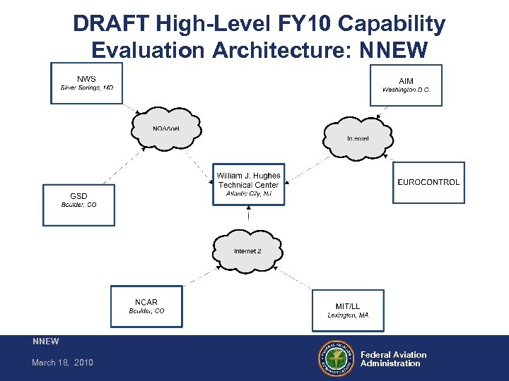 DRAFT High-Level FY 10 Capability Evaluation Architecture: NNEW March 18, 2010 Federal Aviation Administration