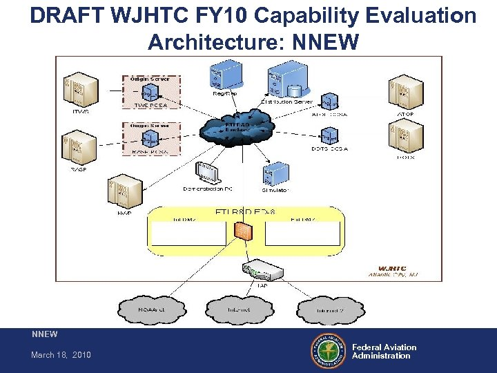 DRAFT WJHTC FY 10 Capability Evaluation Architecture: NNEW March 18, 2010 Federal Aviation Administration