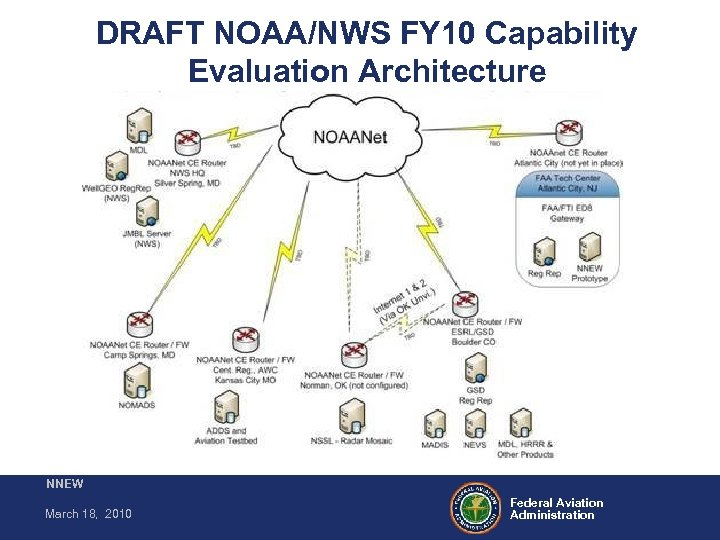 DRAFT NOAA/NWS FY 10 Capability Evaluation Architecture NNEW March 18, 2010 Federal Aviation Administration