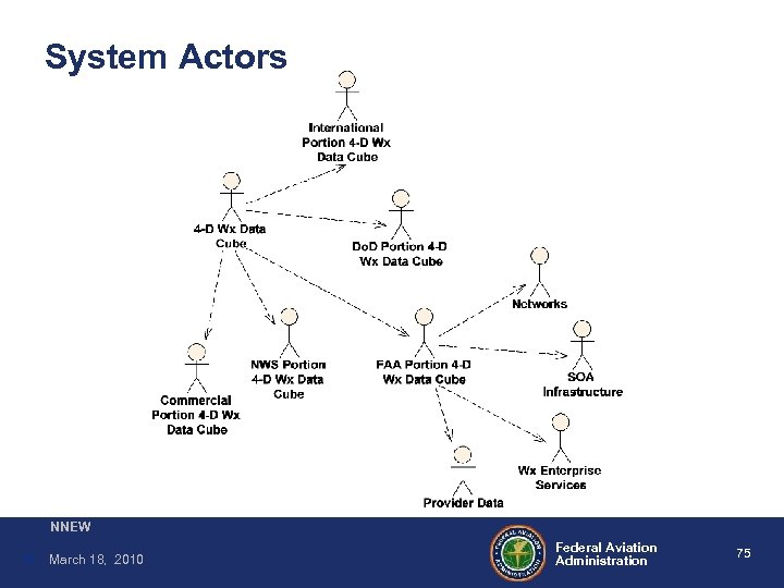 System Actors NNEW 75 March 18, 2010 Federal Aviation Administration 75
