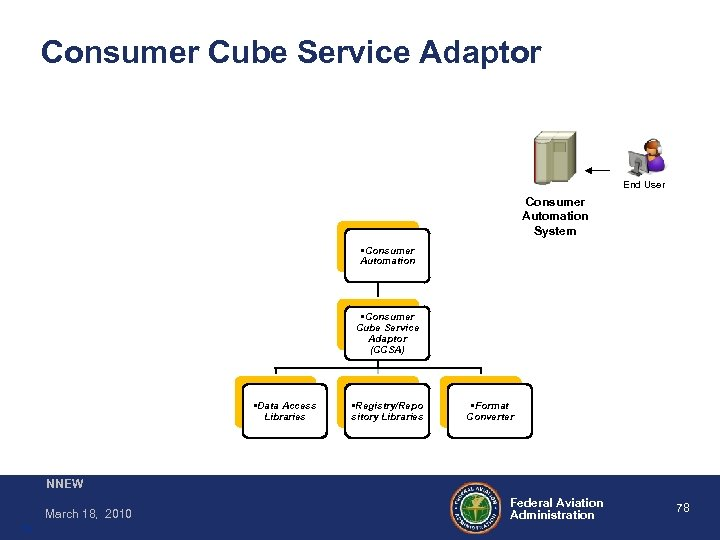 Consumer Cube Service Adaptor End User Consumer Automation System • Consumer Automation • Consumer