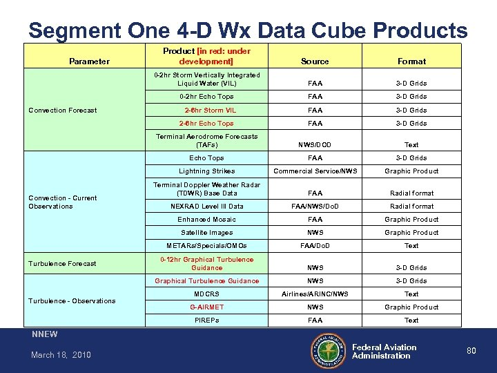 Segment One 4 -D Wx Data Cube Products FAA 3 -D Grids 2 -6