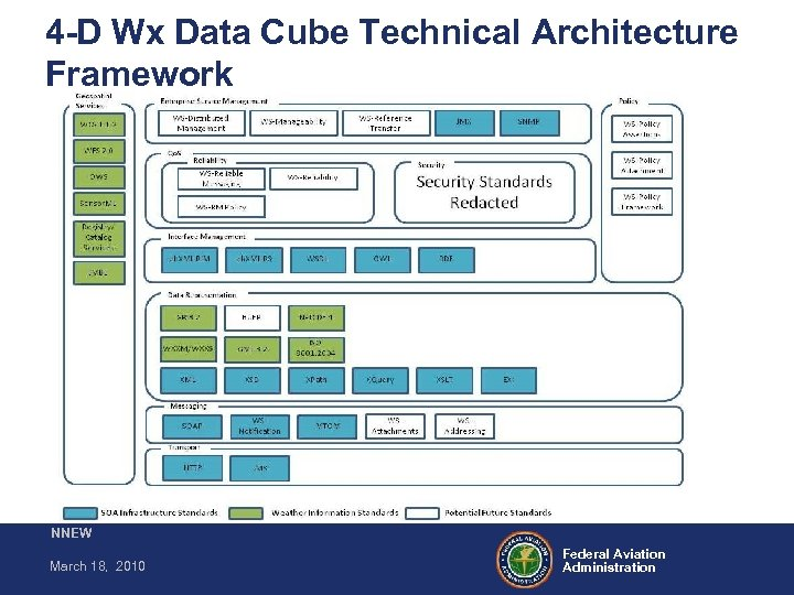 4 -D Wx Data Cube Technical Architecture Framework NNEW March 18, 2010 Federal Aviation