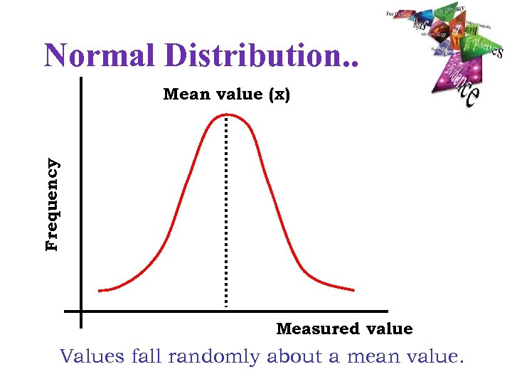 Normal Distribution. . Frequency Mean value (x) Measured value Values fall randomly about a