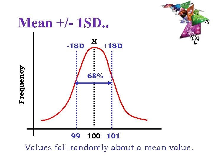 Mean +/- 1 SD. . Frequency -1 SD x +1 SD 68% 99 100