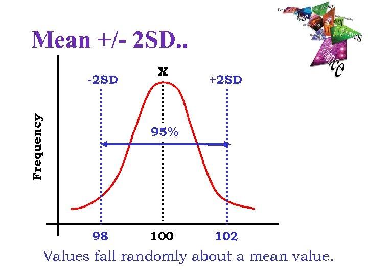 Mean +/- 2 SD. . Frequency -2 SD x +2 SD 95% 98 100