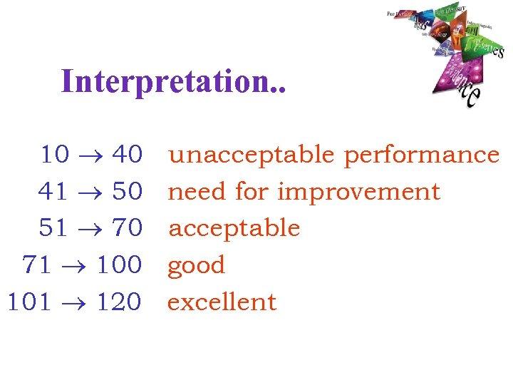 Interpretation. . 10 40 41 50 51 70 71 100 101 120 unacceptable performance