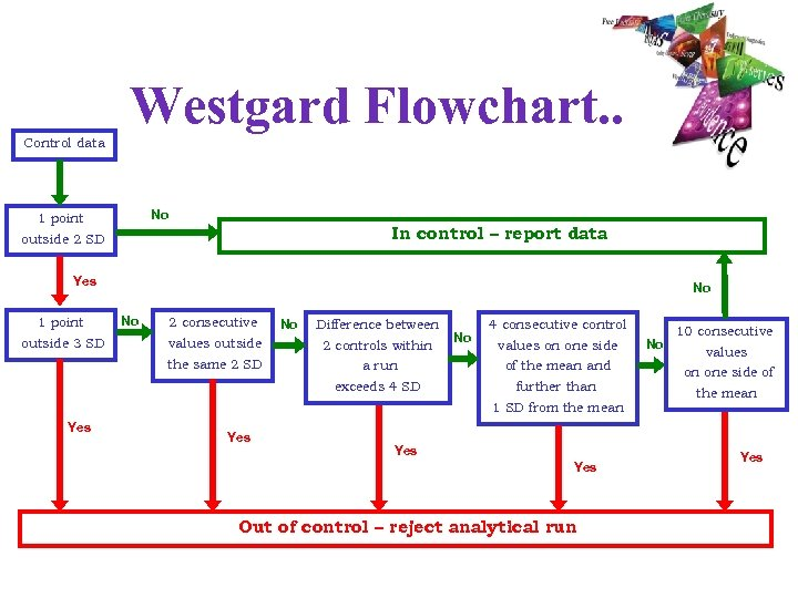 Westgard Flowchart. . Control data No 1 point In control – report data outside
