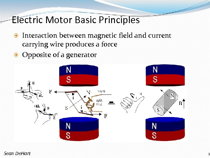 Electric Motor Basic Principles Interaction between magnetic field and current carrying wire produces a
