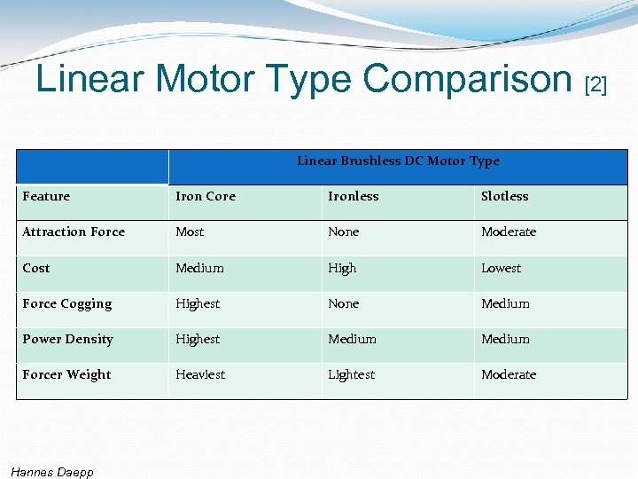 Linear Motor Type Comparison [2] Linear Brushless DC Motor Type Feature Iron Core Ironless