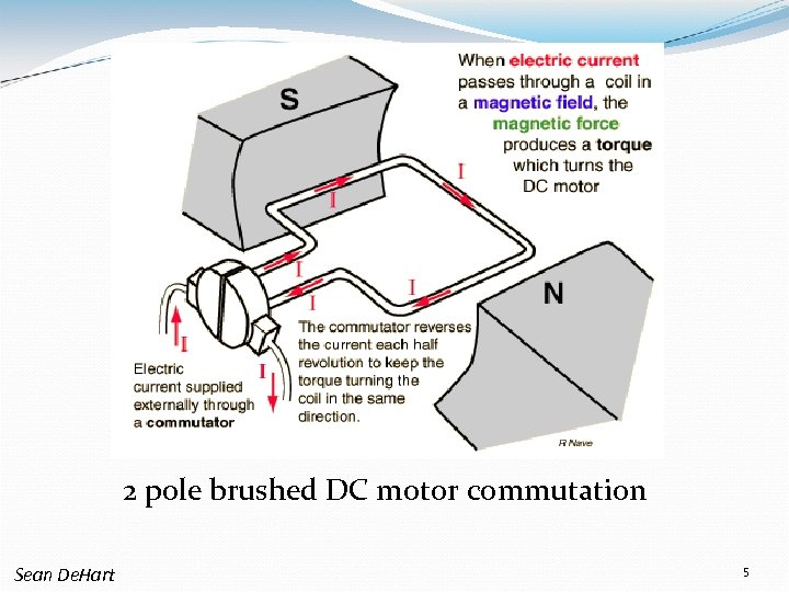 2 pole brushed DC motor commutation Sean De. Hart 5