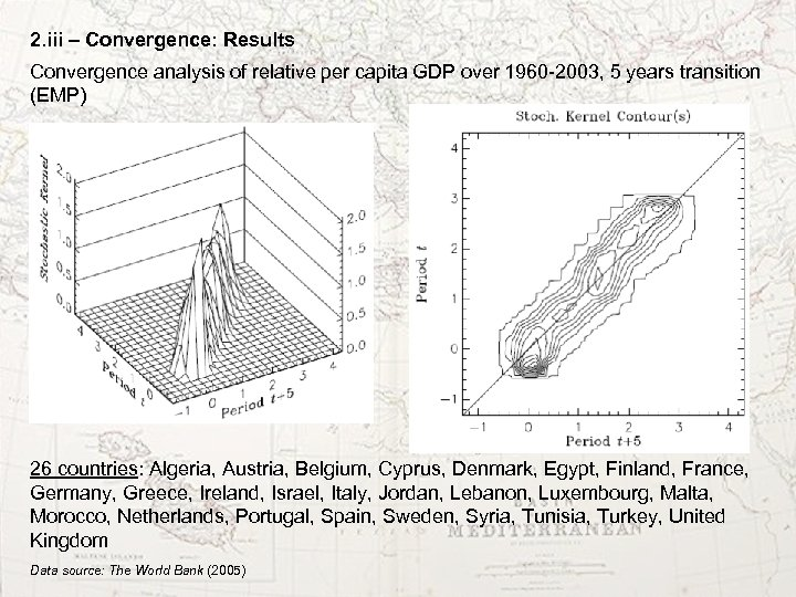 2. iii – Convergence: Results Convergence analysis of relative per capita GDP over 1960