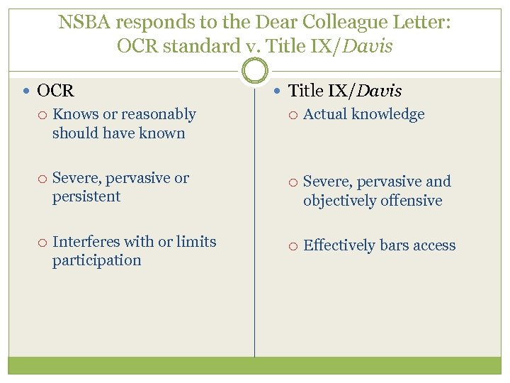 NSBA responds to the Dear Colleague Letter: OCR standard v. Title IX/Davis OCR Knows