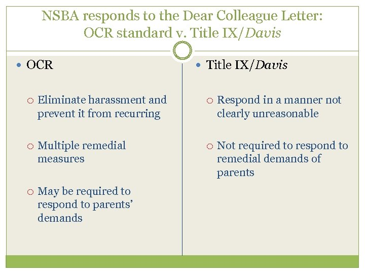 NSBA responds to the Dear Colleague Letter: OCR standard v. Title IX/Davis OCR Title