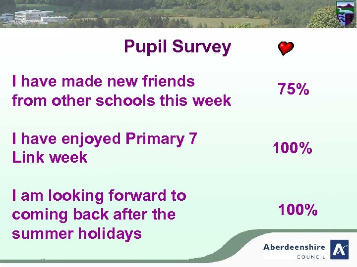 Pupil Survey I have made new friends from other schools this week I have