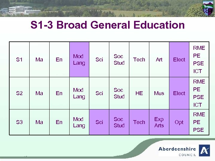 S 1 -3 Broad General Education S 1 S 2 S 3 Ma Ma