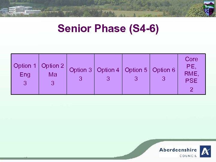 Senior Phase (S 4 -6) Option 1 Option 2 Option 3 Option 4 Option
