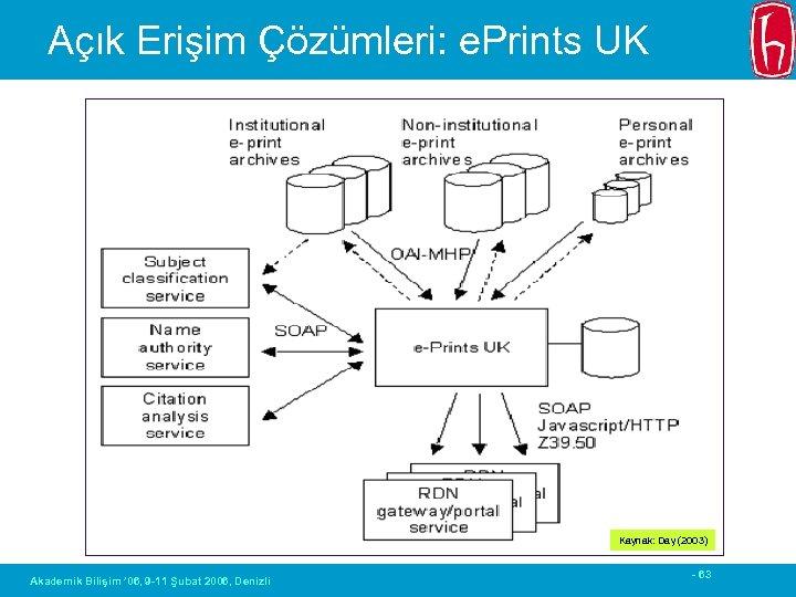 Açık Erişim Çözümleri: e. Prints UK Kaynak: Day (2003) Akademik Bilişim ' 06, 9