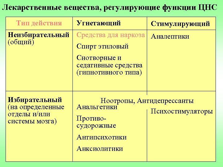 Лекарственные вещества, регулирующие функции ЦНС Тип действия Угнетающий Стимулирующий Неизбирательный Средства для наркоза Аналептики