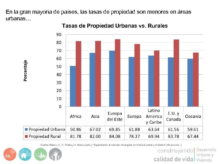 En la gran mayoría de países, las tasas de propiedad son menores en áreas