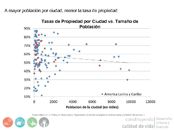A mayor población por ciudad, menor la tasa de propiedad Tasas de Propiedad por