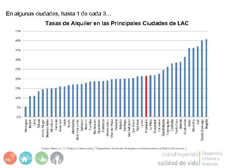 En algunas ciudades, hasta 1 de cada 3… Tasas de Alquiler en las Principales