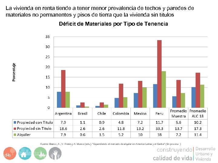 La vivienda en renta tiende a tener menor prevalencia de techos y paredes de