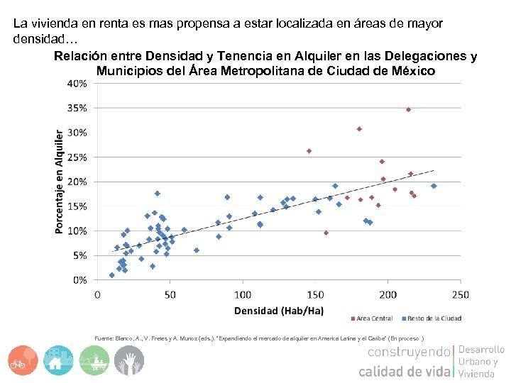 La vivienda en renta es mas propensa a estar localizada en áreas de mayor