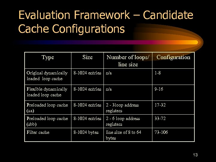 Evaluation Framework – Candidate Cache Configurations Type Size Number of loops/ line size Configuration