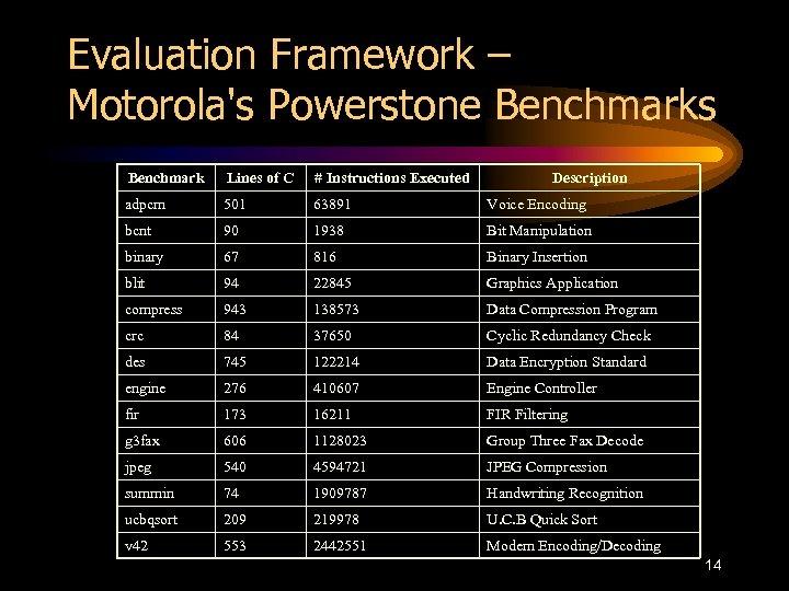 Evaluation Framework – Motorola's Powerstone Benchmarks Benchmark Lines of C # Instructions Executed Description